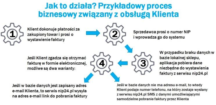nip24.pl - jak to działa - opis działania gus api i wydawania e-faktur oraz e-paragonów